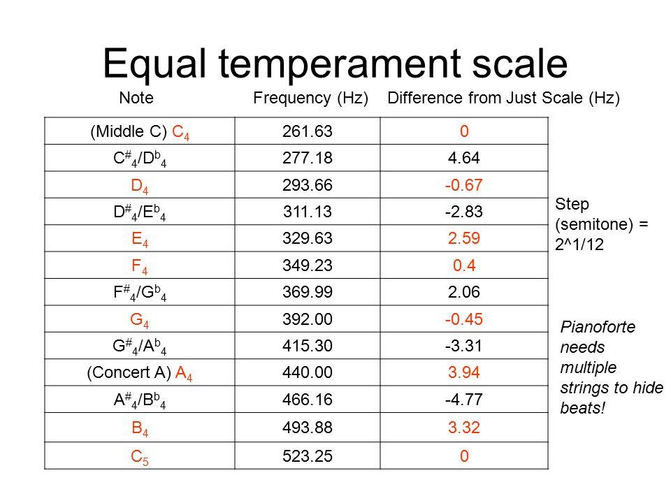 Equal temperament scale