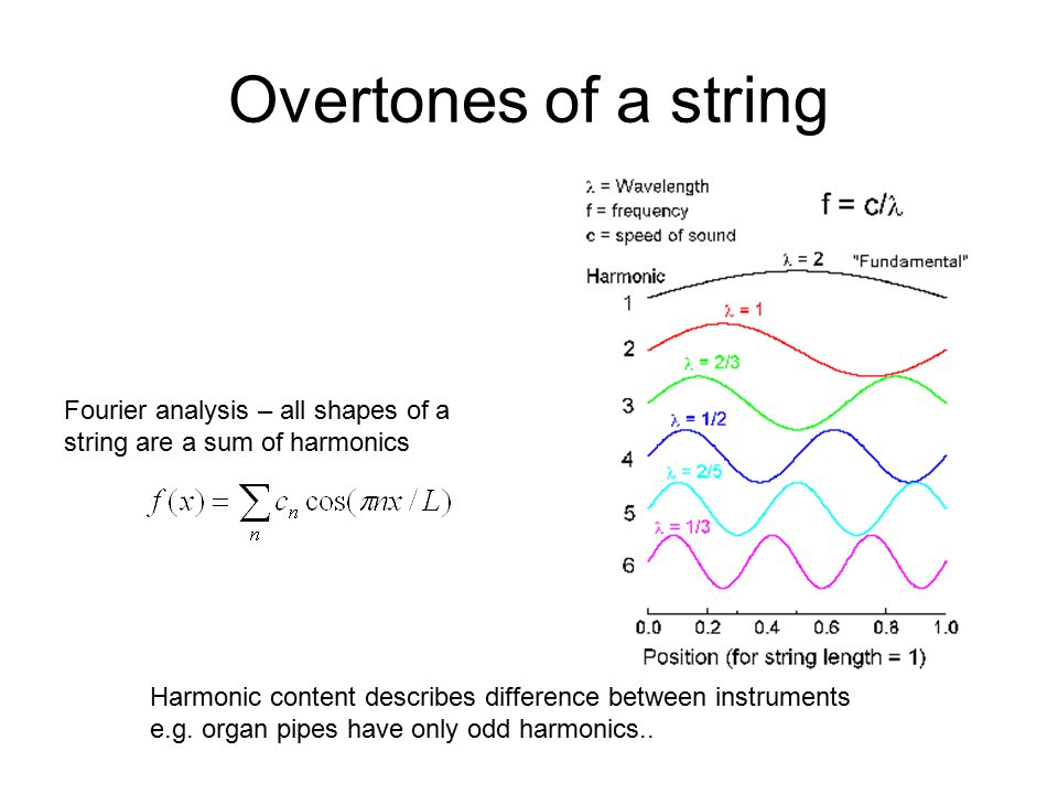Overtones of a string Fourier analysis – all shapes of a string are a sum of harmonics. Harmonic content describes difference between instruments.