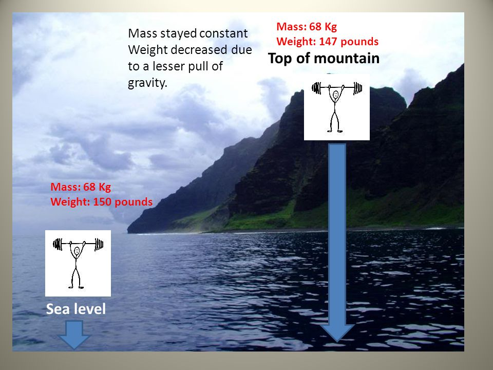 Top of mountain Sea level Mass stayed constant