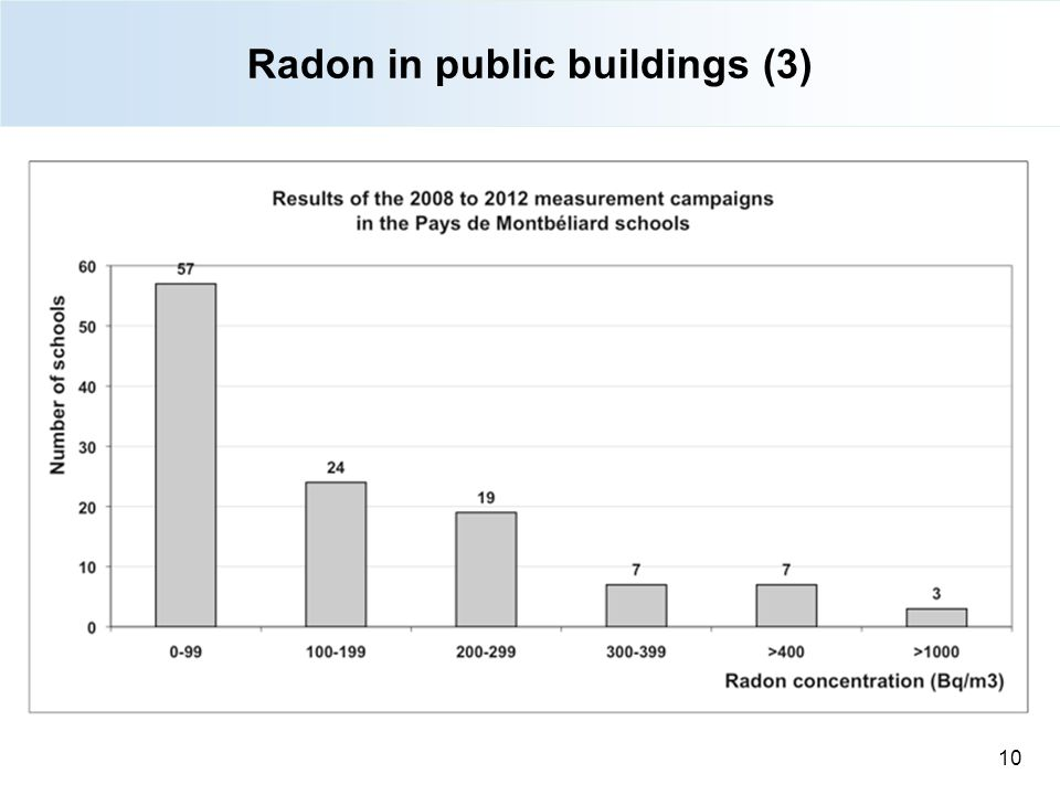 Radon in public buildings (3)