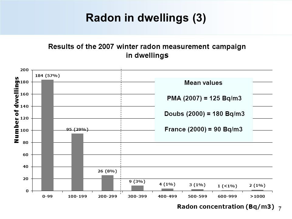 Radon in dwellings (3) 27/08/12 7 7
