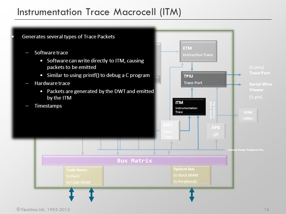 Instrumentation Trace Macrocell (ITM)