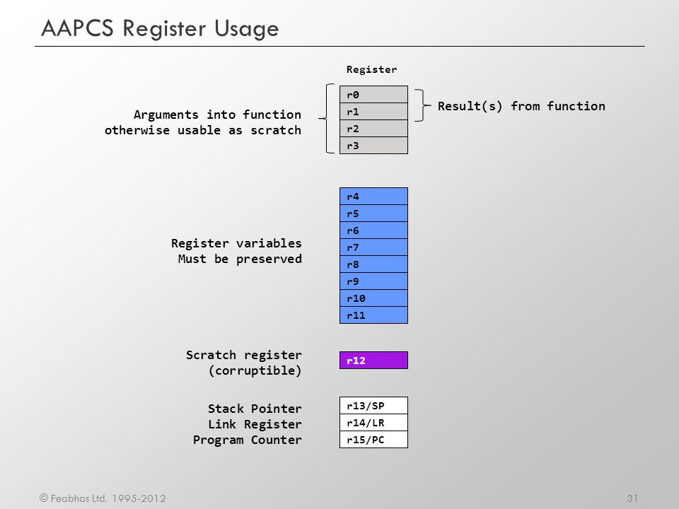 AAPCS Register Usage Result(s) from function Arguments into function