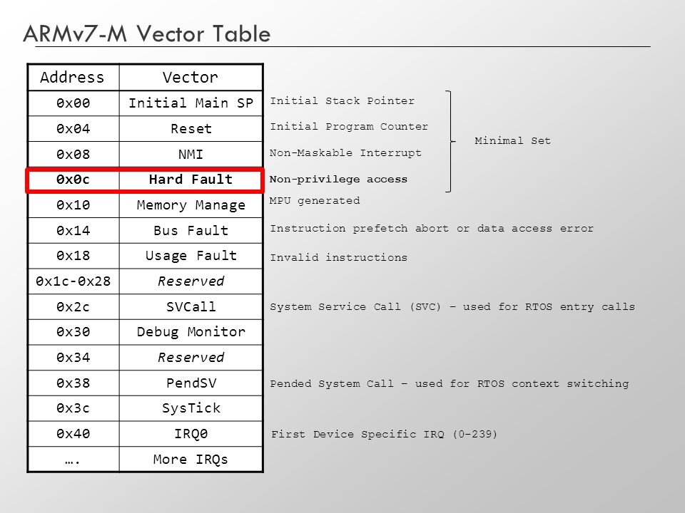ARMv7-M Vector Table Address Vector 0x00 Initial Main SP 0x04 Reset