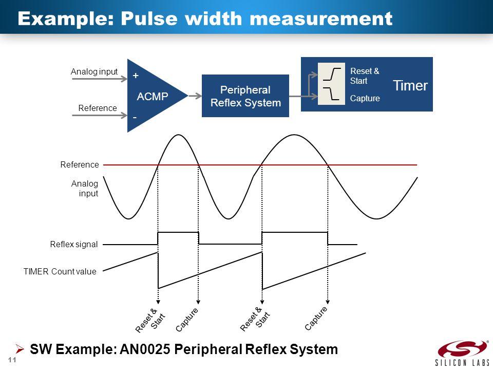 Example: Pulse width measurement
