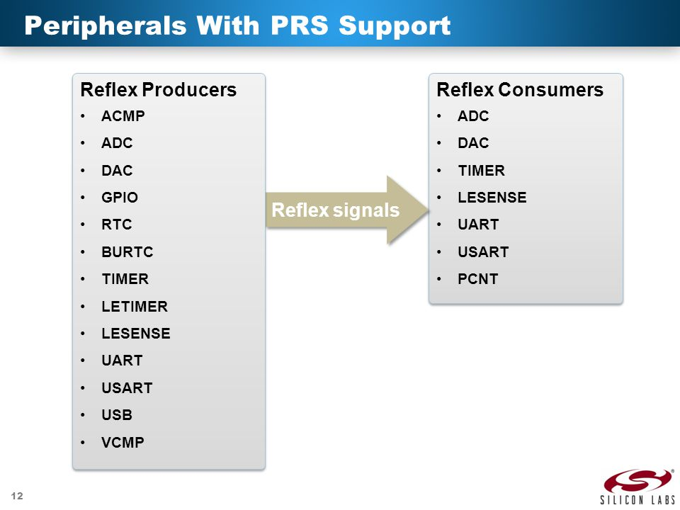 Peripherals With PRS Support