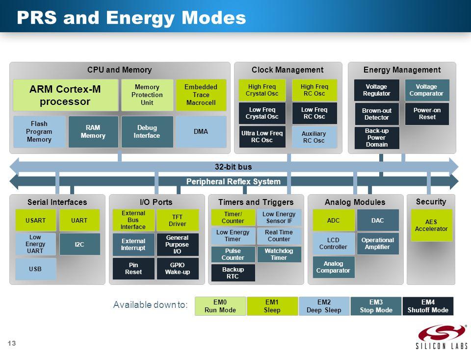 PRS and Energy Modes ARM Cortex-M processor ARM Cortex-M3 processor