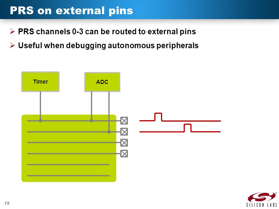 PRS on external pins PRS channels 0-3 can be routed to external pins