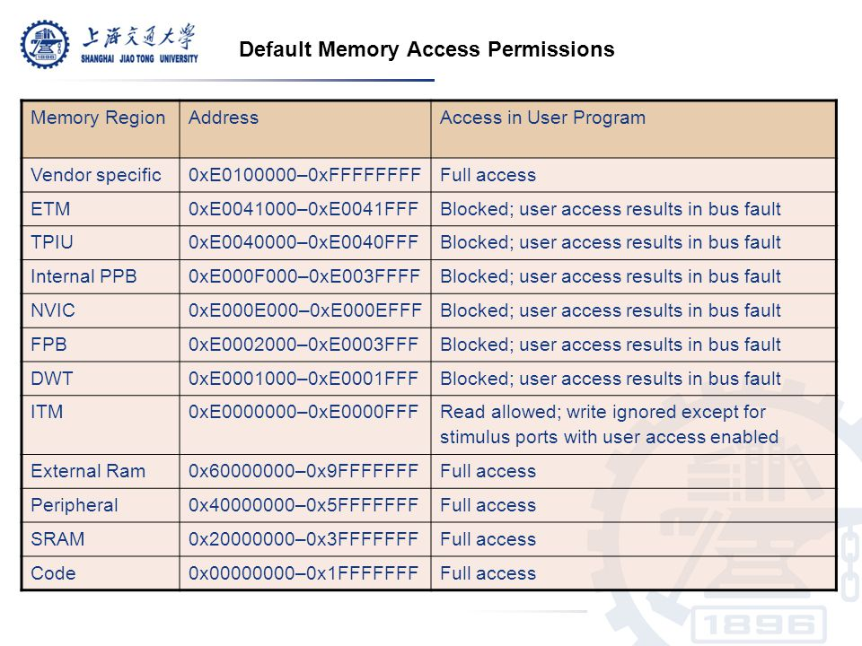 Default Memory Access Permissions