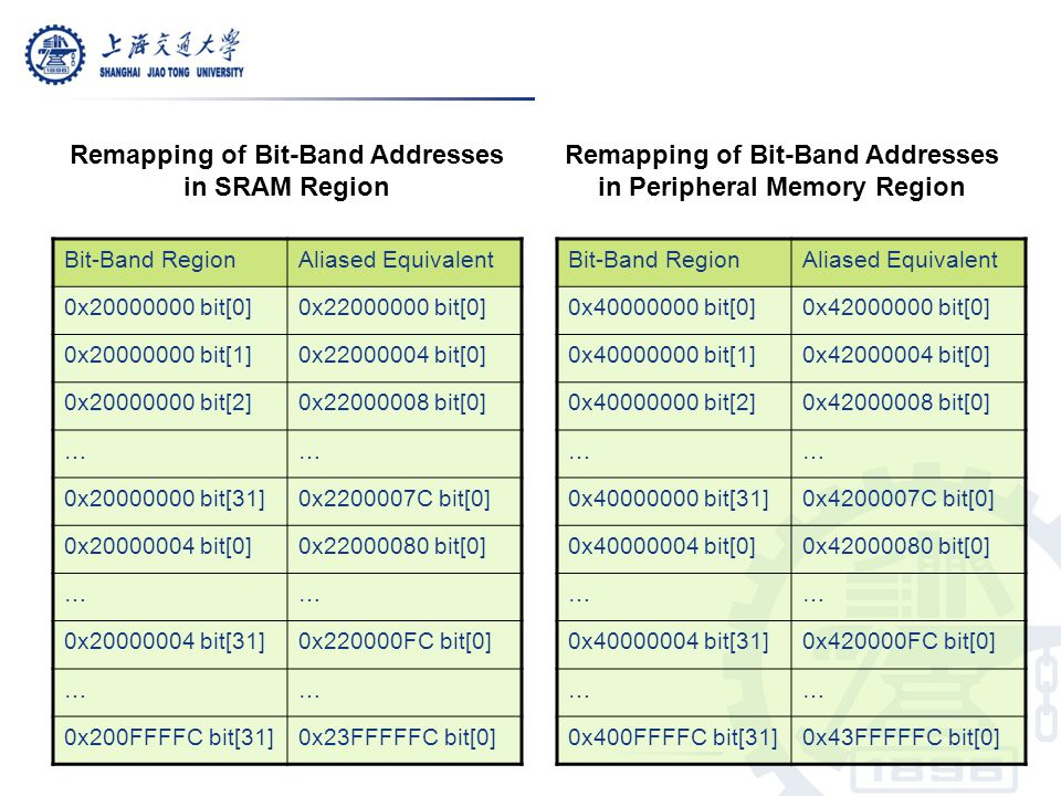 Remapping of Bit-Band Addresses in SRAM Region