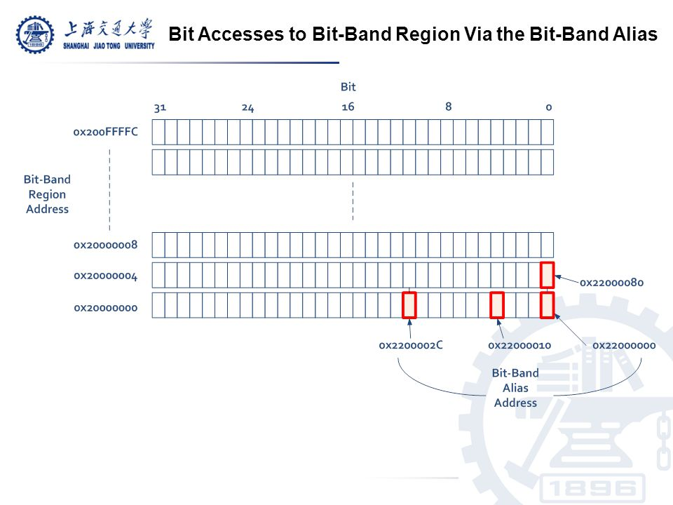 Bit Accesses to Bit-Band Region Via the Bit-Band Alias