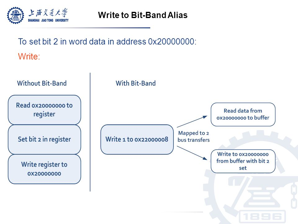 Write to Bit-Band Alias