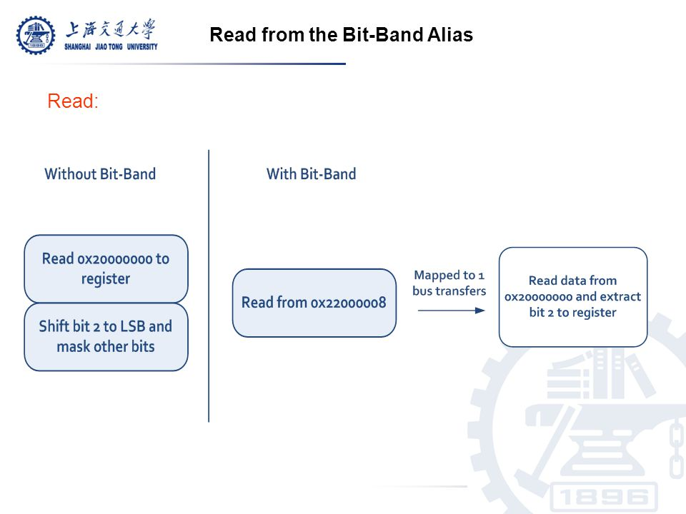 Read from the Bit-Band Alias