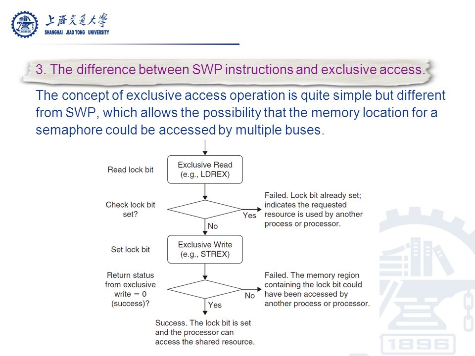 3. The difference between SWP instructions and exclusive access.