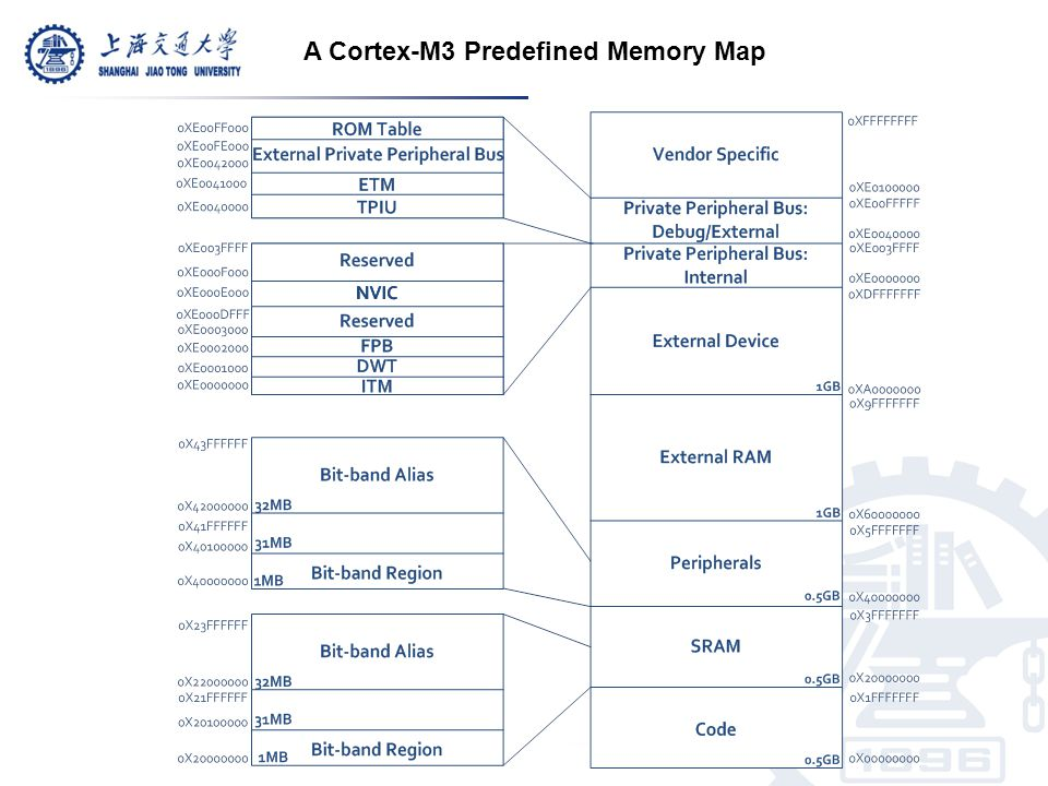 A Cortex-M3 Predefined Memory Map