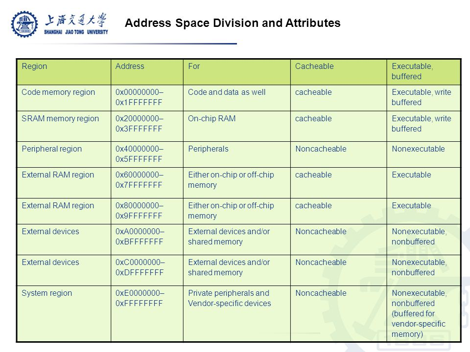 Address Space Division and Attributes