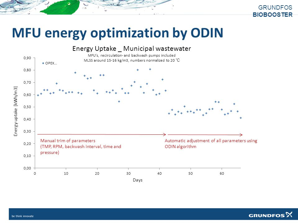 MFU energy optimization by ODIN