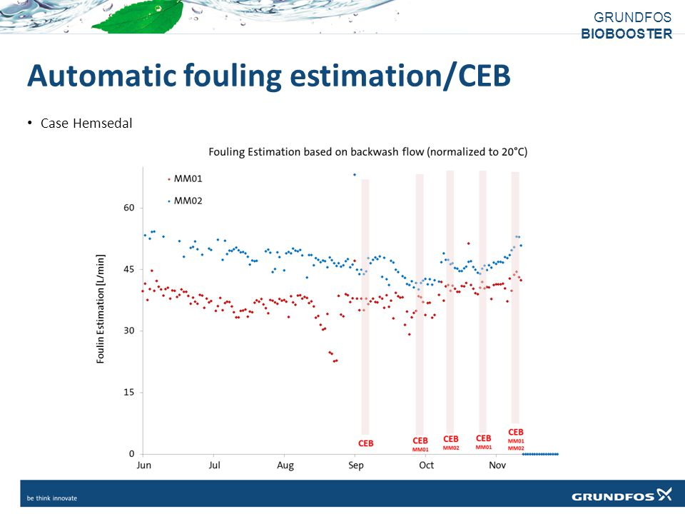 Automatic fouling estimation/CEB
