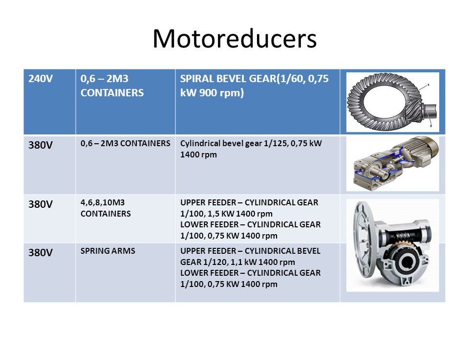 Motoreducers 240V 0,6 – 2М3 CONTAINERS