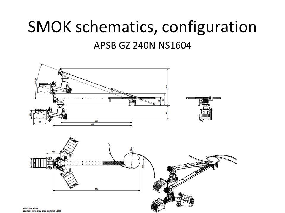 SMOK schematics, configuration