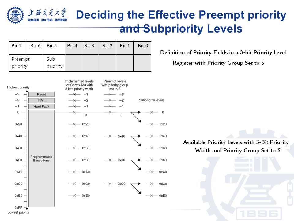 Deciding the Effective Preempt priority and Subpriority Levels