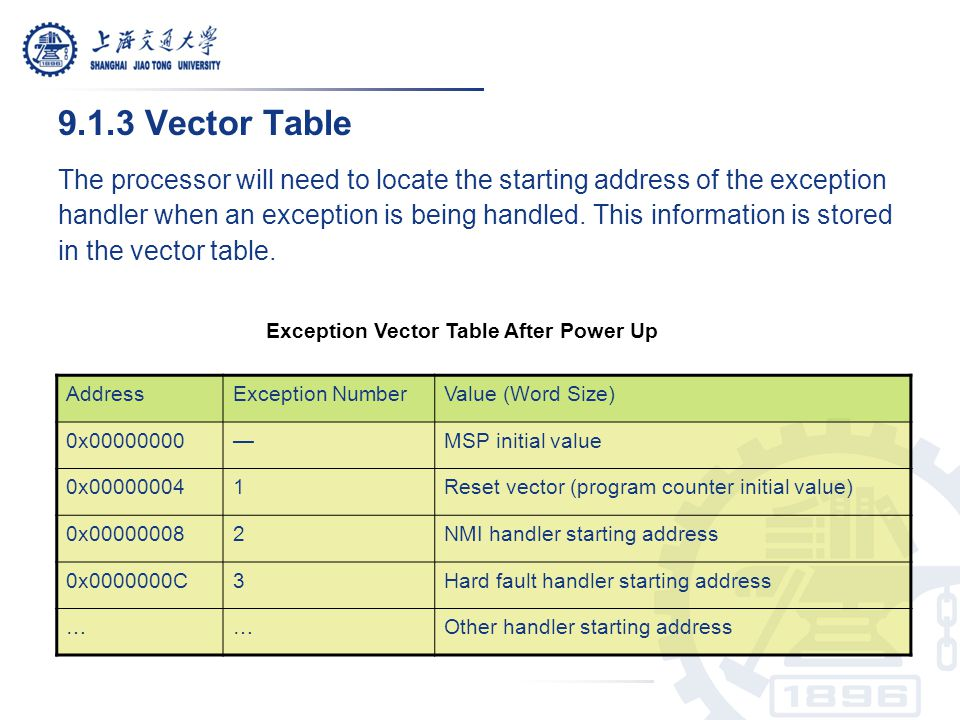 9.1.3 Vector Table