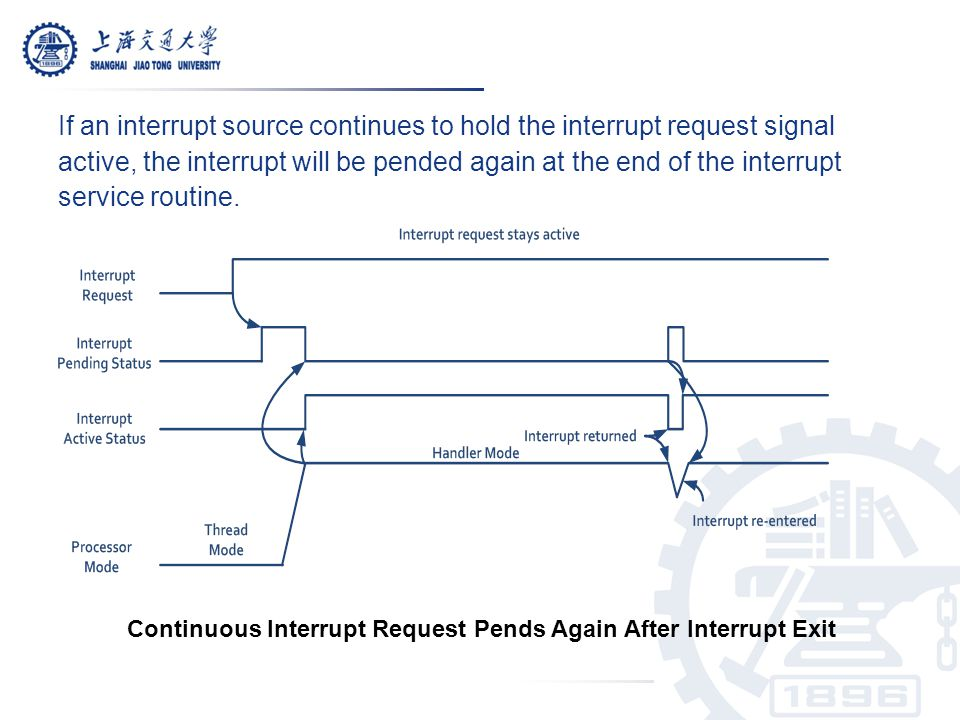 If an interrupt source continues to hold the interrupt request signal active, the interrupt will be pended again at the end of the interrupt service routine.
