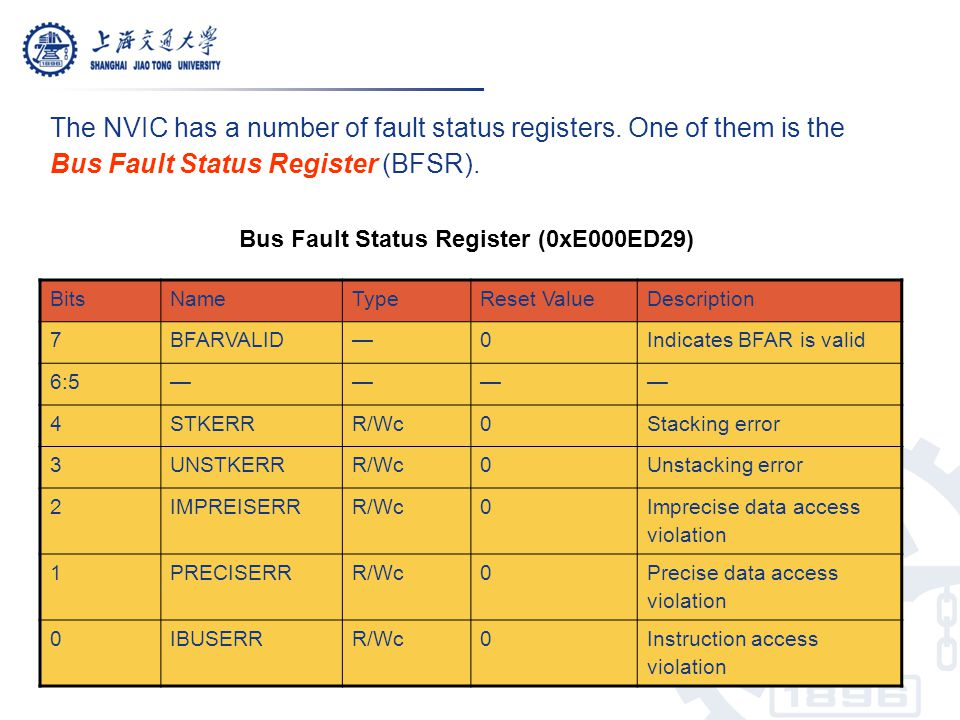 The NVIC has a number of fault status registers