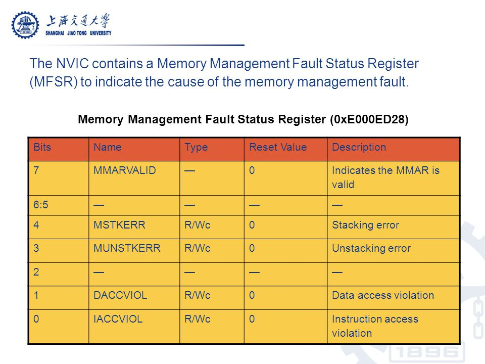 The NVIC contains a Memory Management Fault Status Register (MFSR) to indicate the cause of the memory management fault.