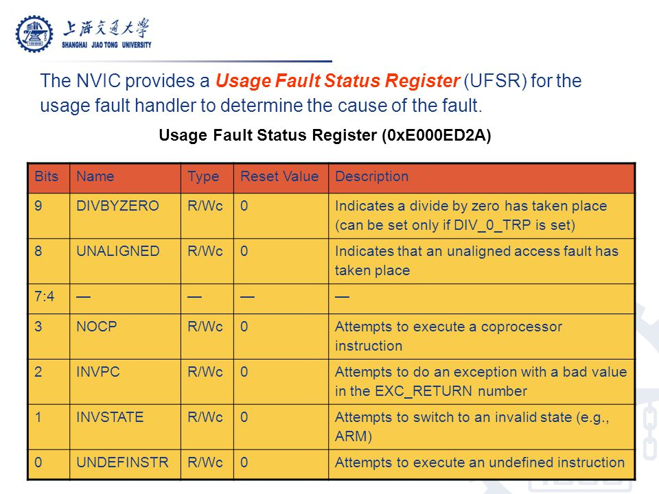 The NVIC provides a Usage Fault Status Register (UFSR) for the usage fault handler to determine the cause of the fault.