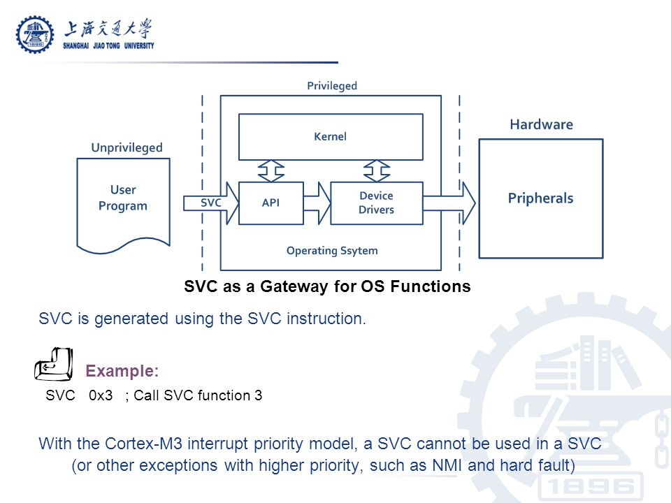 SVC as a Gateway for OS Functions