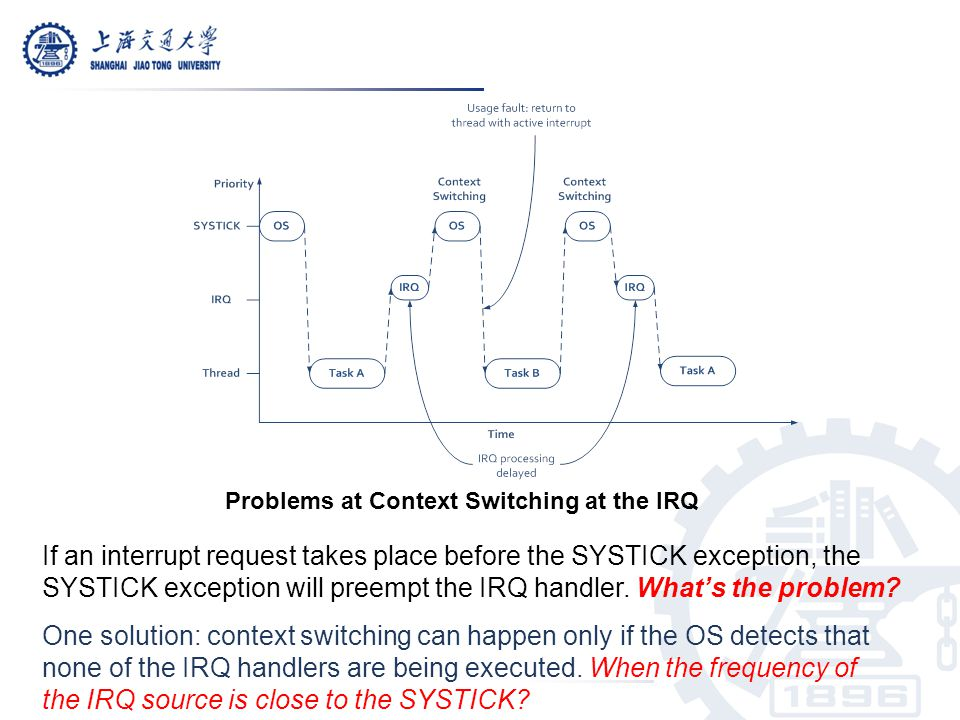 Problems at Context Switching at the IRQ