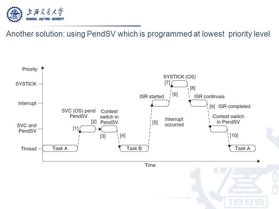 Another solution: using PendSV which is programmed at lowest priority level