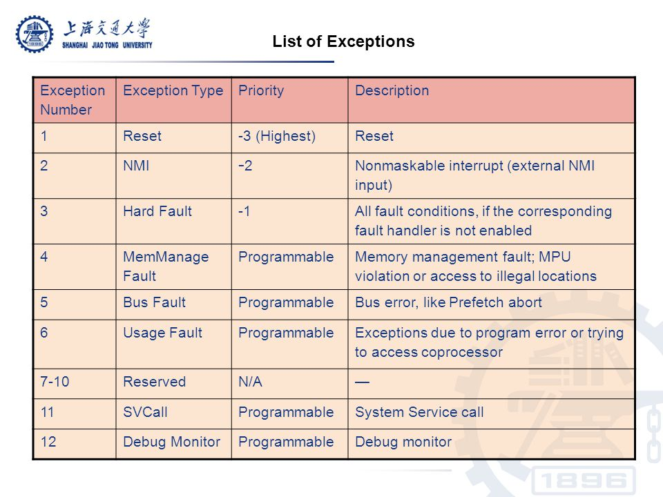 List of Exceptions Exception Number Exception Type Priority