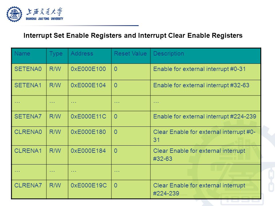 Interrupt Set Enable Registers and Interrupt Clear Enable Registers
