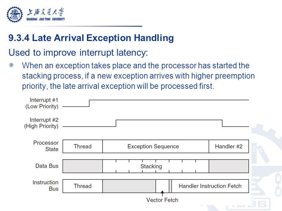 9.3.4 Late Arrival Exception Handling