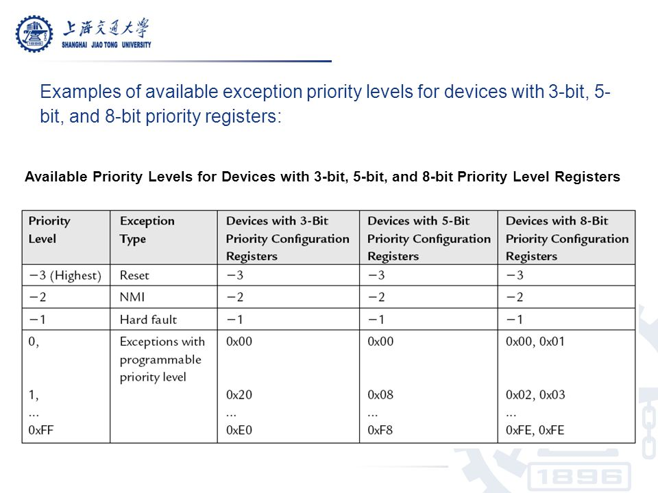 Examples of available exception priority levels for devices with 3-bit, 5-bit, and 8-bit priority registers: