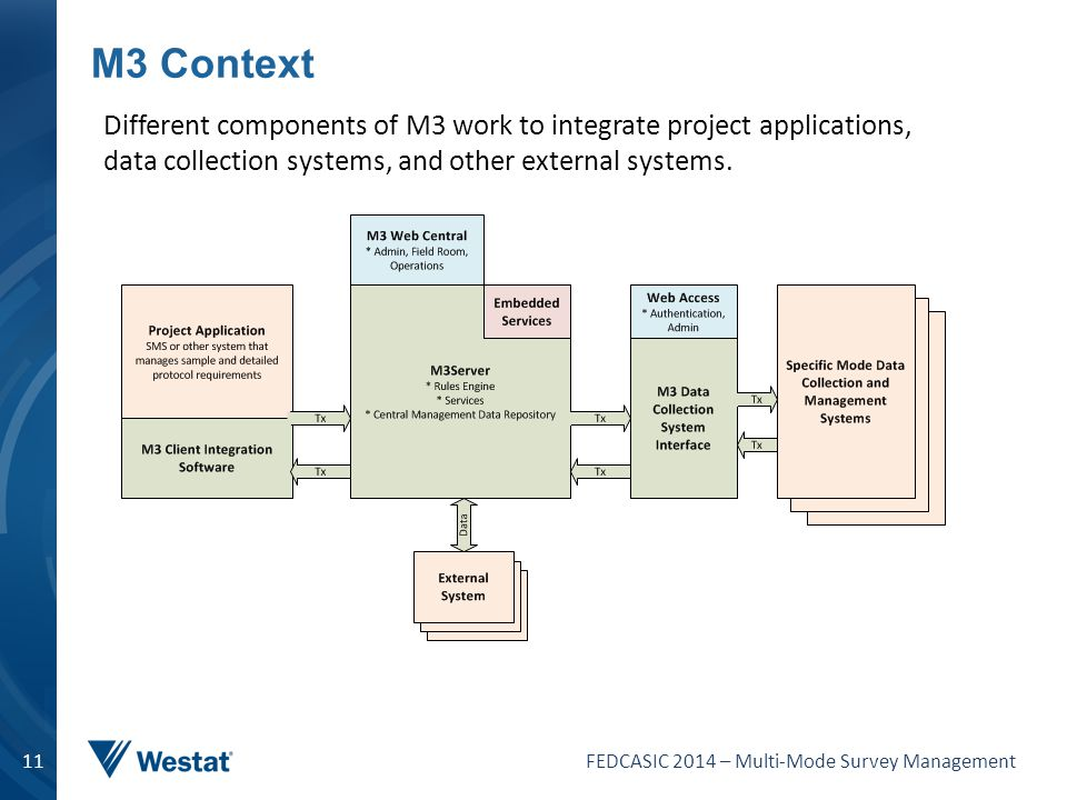 M3 Context Different components of M3 work to integrate project applications, data collection systems, and other external systems.