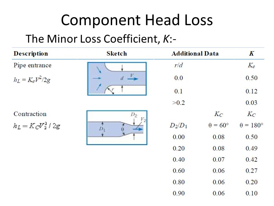 Component Head Loss The Minor Loss Coefficient, K:-