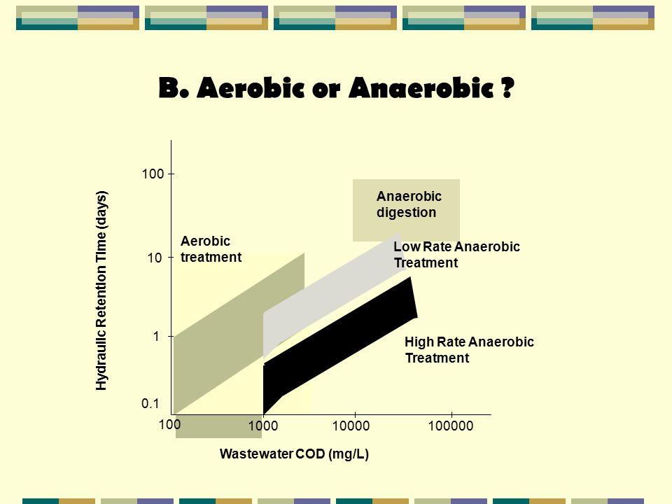 B. Aerobic or Anaerobic 1000. 100. 10000. 100000. 1. 10. 0.1. Wastewater COD (mg/L) Hydraulic Retention Time (days)