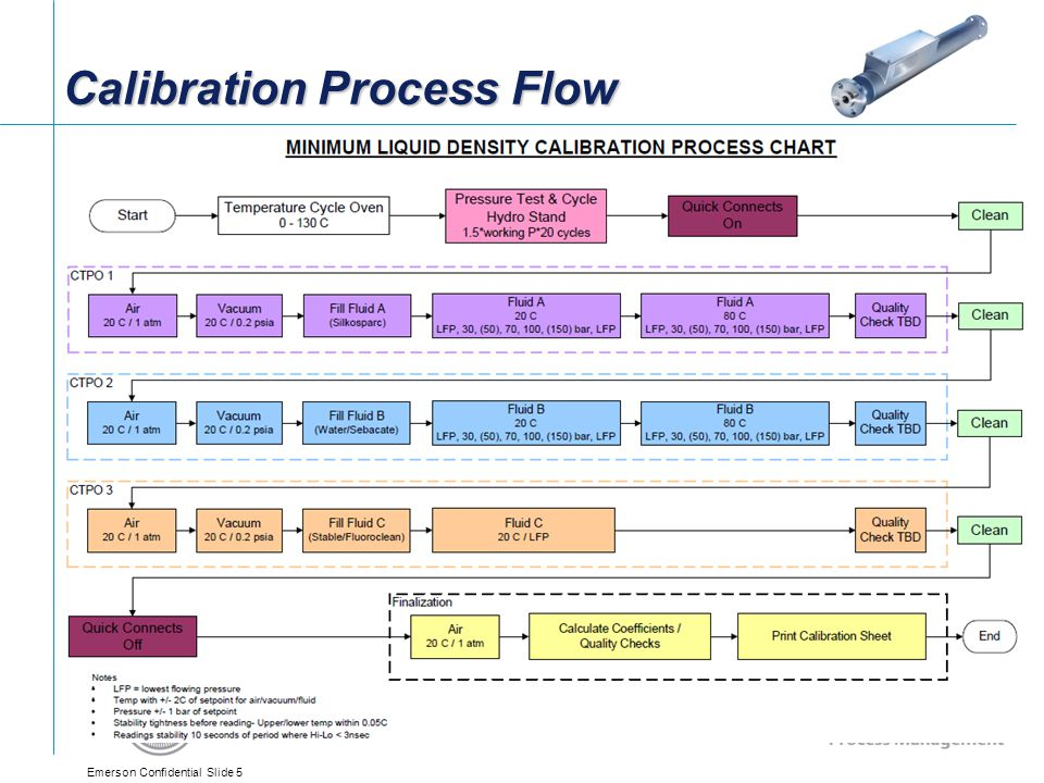 Calibration Process Flow