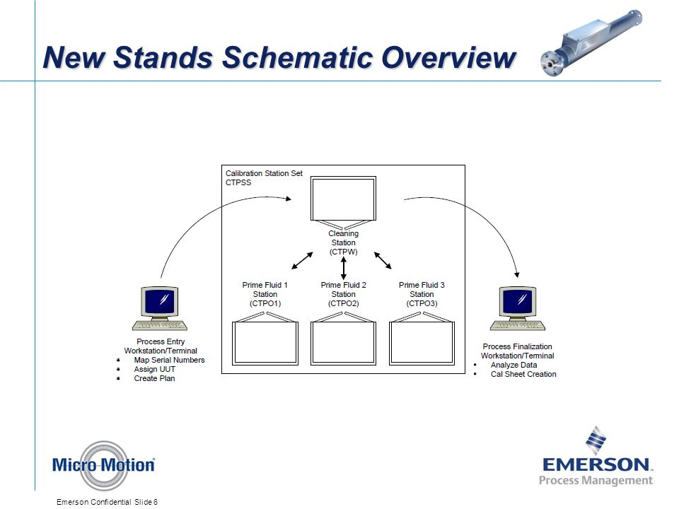 New Stands Schematic Overview