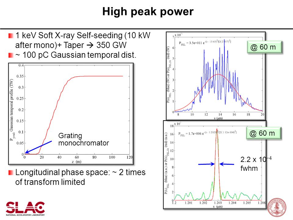 High peak power 1 keV Soft X-ray Self-seeding (10 kW after mono)+ Taper  350 GW. ~ 100 pC Gaussian temporal dist.