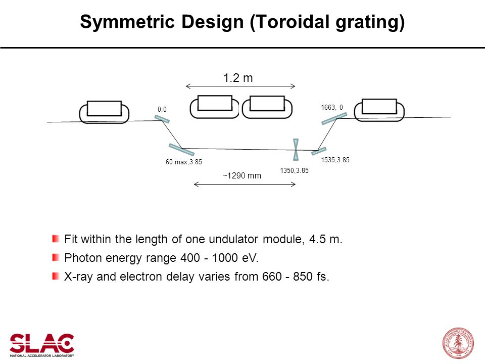 Symmetric Design (Toroidal grating)