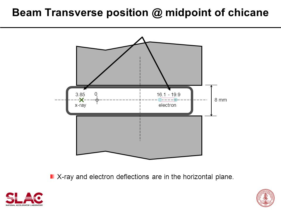 Beam Transverse position @ midpoint of chicane
