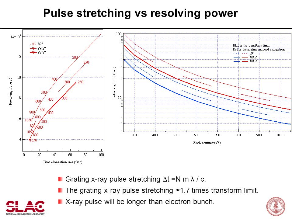 Pulse stretching vs resolving power