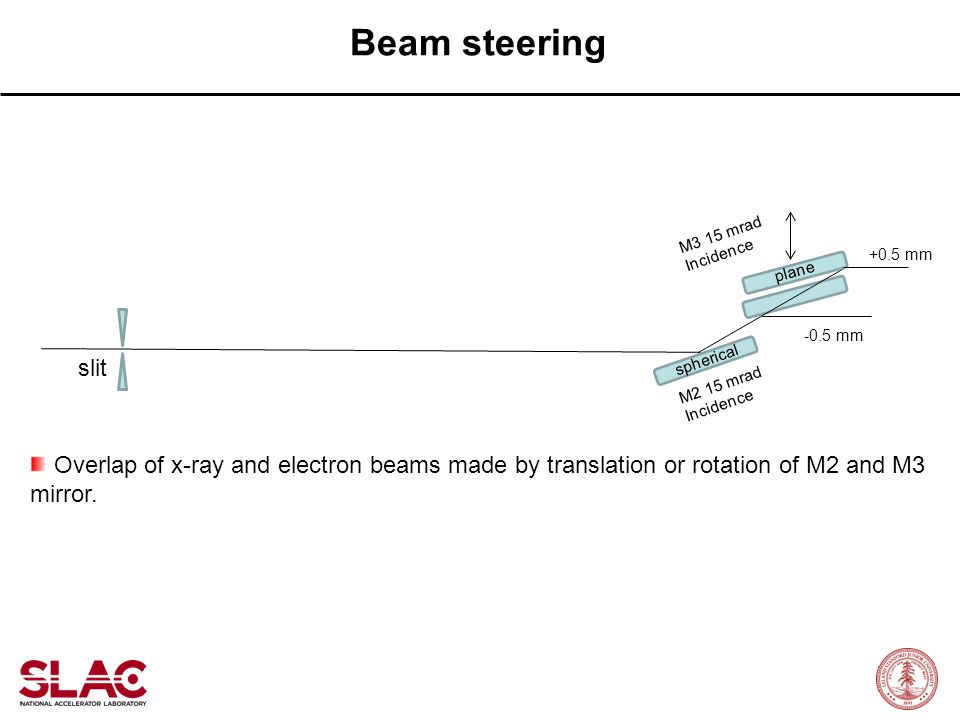 Beam steering M3 15 mrad. Incidence. +0.5 mm. plane. -0.5 mm. slit. spherical. M2 15 mrad. Incidence.