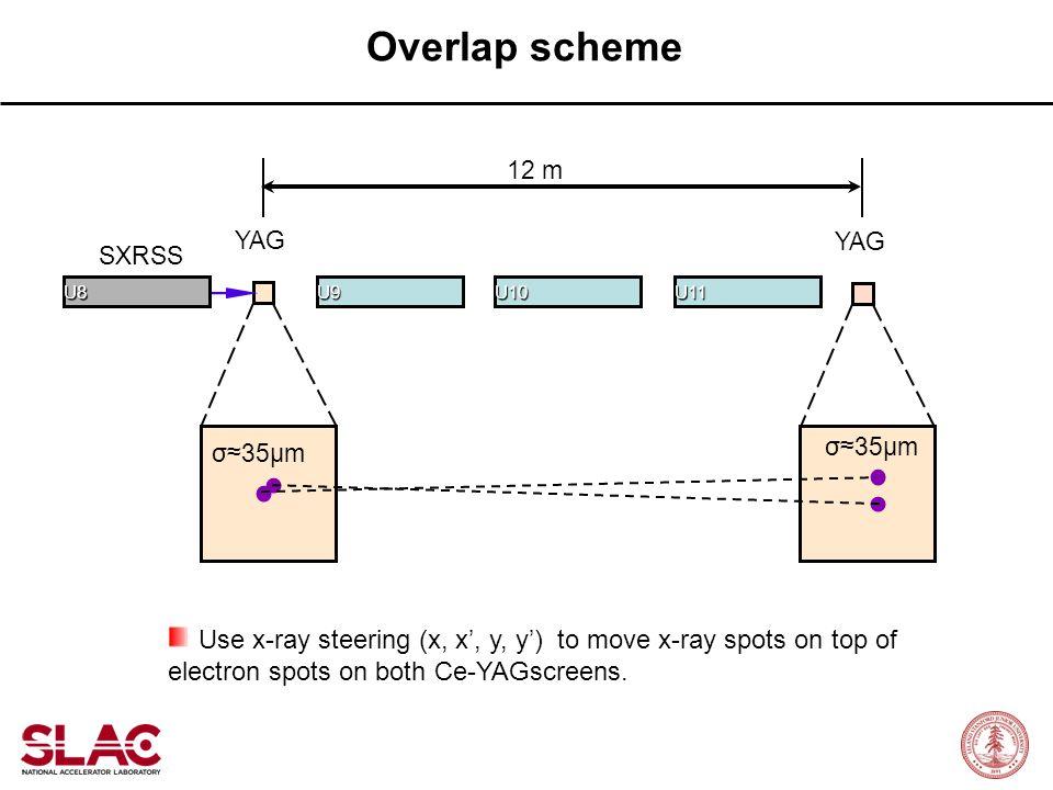 Overlap scheme 12 m. YAG. YAG. SXRSS. U8. U9. U10. U11. σ≈35μm. σ≈35μm.