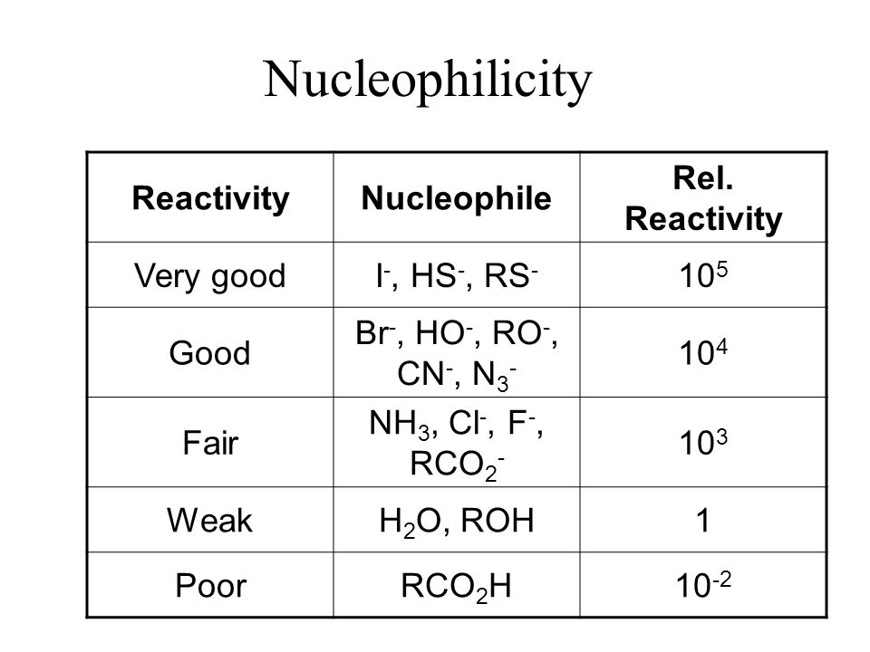 Nucleophilicity Reactivity Nucleophile Rel. Reactivity Very good