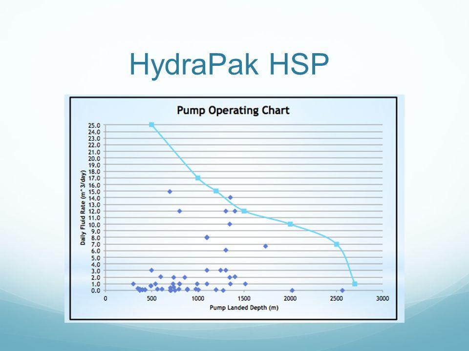 HydraPak HSP